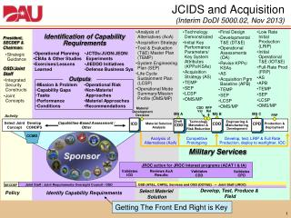 JCIDS and Acquisition (Interim DoDI 5000.02, Nov 2013)