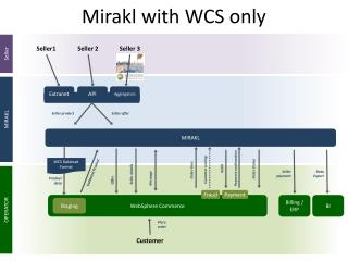 Mirakl  with  WCS  only