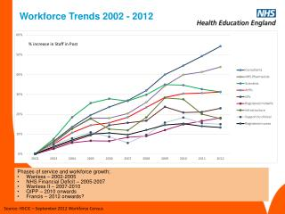 Workforce Trends 2002 - 2012