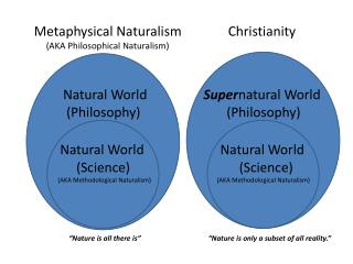Metaphysical Naturalism              Christianity           (AKA Philosophical Naturalism)