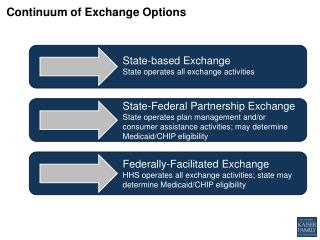 Continuum of Exchange Options