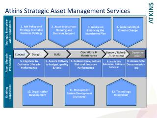 Atkins Strategic Asset Management Services