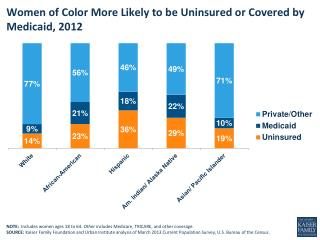Women of  Color  M ore  L ikely  to be  Uninsured  or  Covered  by  Medicaid, 2012