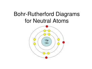 Bohr-Rutherford Diagrams  for Neutral Atoms