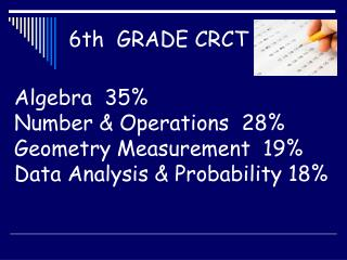 Algebra  35% Number & Operations  28% Geometry Measurement  19% Data Analysis & Probability 18%
