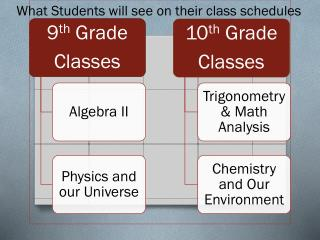 What Students will see on their class schedules