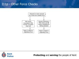 I11p  -  Other  Force  Checks