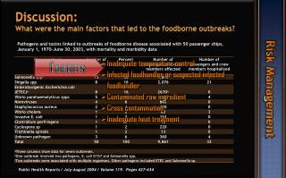 Discussion:  What were the main factors that led to the  foodborne  outbreaks?