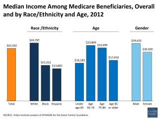Median Income Among Medicare Beneficiaries, Overall and by Race/Ethnicity and Age, 2012