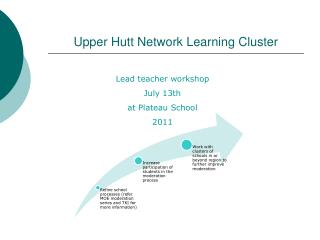 Upper Hutt Network Learning Cluster
