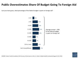 Public Overestimates Share Of Budget Going To Foreign Aid