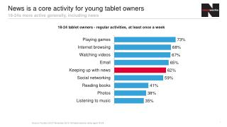 News is a core activity for young tablet owners