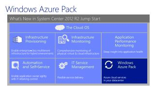Windows Azure Pack