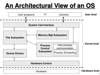 An Architectural View of an OS