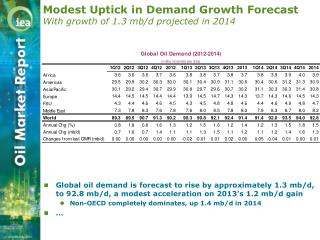 Modest Uptick in Demand Growth Forecast With growth of 1.3 mb/d projected in 2014