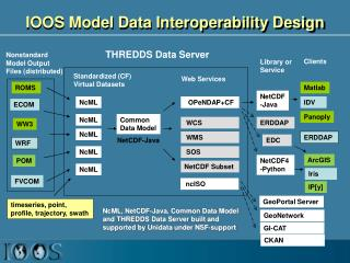 IOOS Model Data Interoperability Design