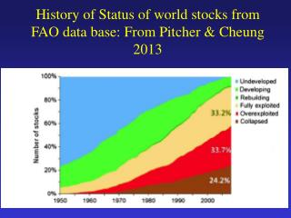 History of Status of world stocks from FAO data base: From Pitcher & Cheung 2013