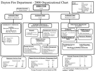 Dayton Fire Department - 2008 Organizational Chart