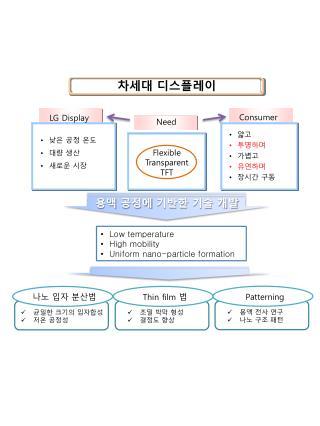 조밀 박막 형성 결정도 향상