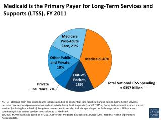 Medicaid is the  Primary  P ayer  for  Long-Term Services and Supports (LTSS), FY 2011