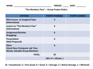 """The Monkey's Paw"" – Group Project Rubric"