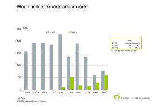 Wood  pellets exports  and  imports