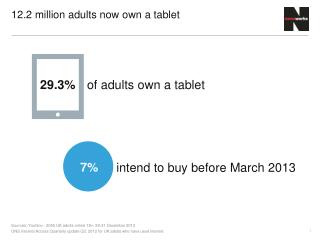 12.2 million adults now own a tablet
