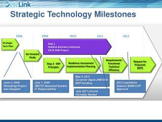 huawei strategic information technology plan 121 appendix a sample technology plan rochester hills public library technology plan 2011–2014 prepared by: karen knox, information technology manager.