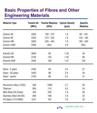 Basic Properties of Fibres and Other Engineering Materials