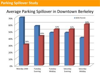 Average Parking Spillover in Downtown Berkeley