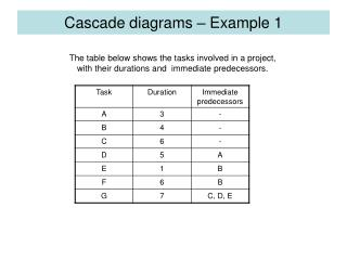 Cascade diagrams – Example 1