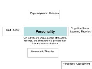 an introduction to the humanistic theory and the biological approach to personality The comparison between psychodynamic and humanistic theory there  approach to personality biological vs  behaviorism and the humanistic approach.