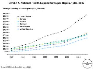 Exhibit  1 . National Health Expenditures per Capita, 1980–2007