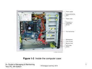 Figure 1-2   Inside the computer case