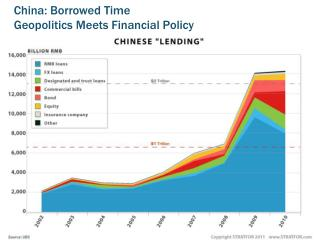 China: Borrowed Time Geopolitics Meets Financial Policy