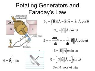 Rotating Generators and Faraday's Law