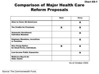 Comparison of Major Health Care Reform Proposals