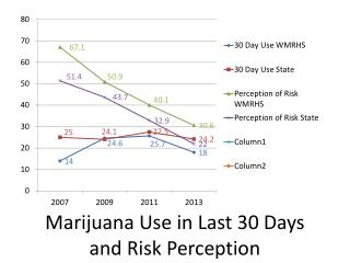 Marijuana Use in Last 30 Days and Risk Perception