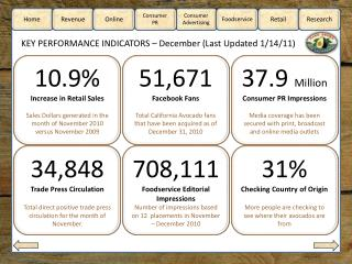 KEY PERFORMANCE INDICATORS – December (Last Updated 1/14/11)