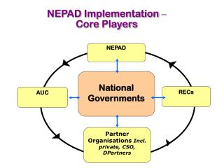 National Governments