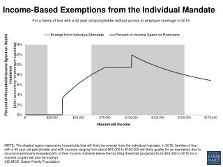 Income-Based Exemptions from the Individual Mandate