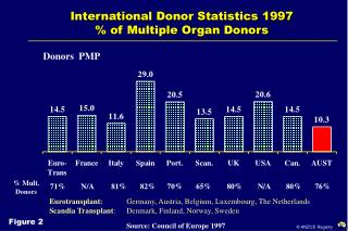 International Donor Statistics 1997 % of Multiple Organ Donors