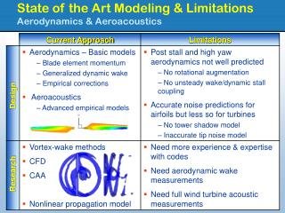 State of the Art Modeling & Limitations  Aerodynamics & Aeroacoustics