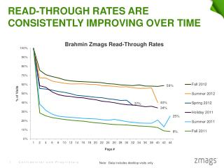 Read-through rates are consistently improving over time