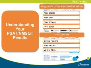 4 Major Parts of Your PSAT/NMSQT Results