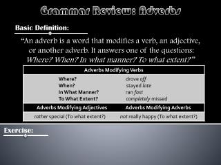 Grammar Review:  Adverbs