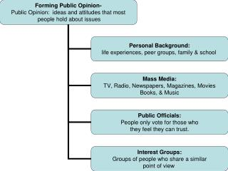 The primary goal of interest groups is to influence public policy.  Interest groups influence