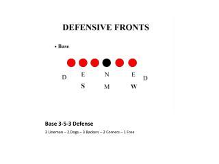 Base 3-5-3 Defense