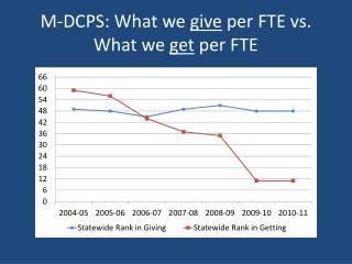 M-DCPS: What we  give  per FTE vs. What we  get  per FTE