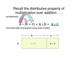 Recall the distributive property of multiplication over addition . . .  symbolically:  a   b  c  a   b   a   c and picto